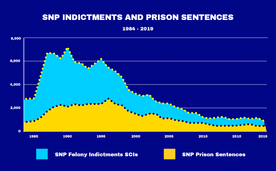 Chart showing SNP NYC Indictments and Prison Sentences from 1984-2019