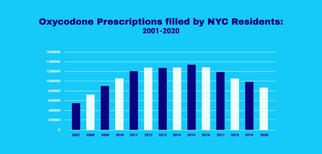 "Featured image for ""Prescription Drug Investigation Unit"""